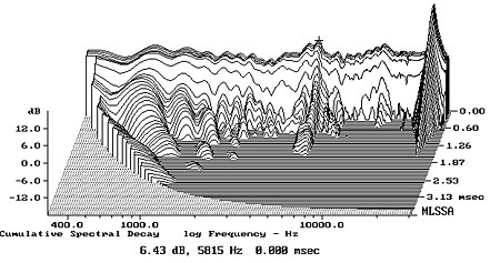 Monitor Audio Studio 15 Loudspeaker Measurements Stereophilecom