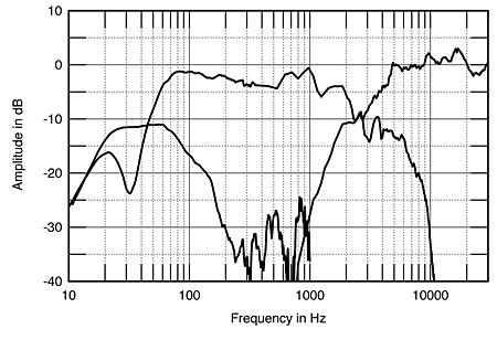 DALI Ikon 6 loudspeaker Measurements   Stereophile.com Ikon I O Port Wiring Diagram on