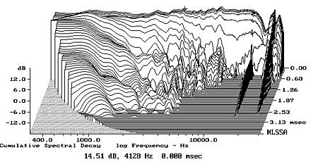 Revel Concerta F12 Loudspeaker Measurements Stereophile Com