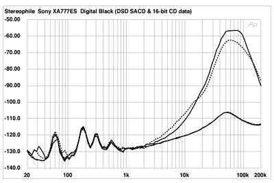 Sony SCD-XA777ES multichannel SACD/CD player Measurements