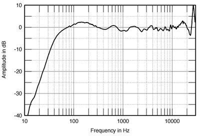 Mesure de Phase pour convolution 805bawFIG04