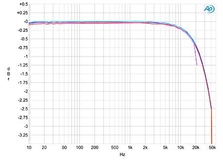 Music Hall dac25.2 D/A processor Measurements