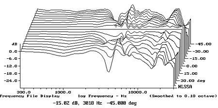 Posição das colunas Monitoras 810Harfig6