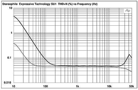 Expressive Technologies SU-1 moving-coil step-up transformer