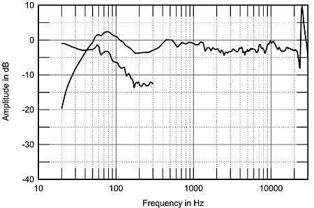 Icon Parsec loudspeaker Measurements   Stereophile com