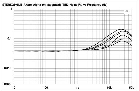 arcam alpha 10 integrated amplifier & alpha 10p power amplifier  fig 4 arcam alpha 10p, thd noise vs frequency at (from top to bottom at 10khz) 4w into 2 ohms, 2w into 4 ohms, 2 83v into simulated loudspeaker load,