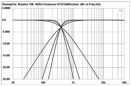 bryston 10b electronic crossover measurements stereophile comfig 1 bryston 10b, high and low pass output responses with slopes set to 6db, 12db, and 18db octave and crossover frequency set to 400hz (5db vertical div