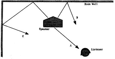 bose 901 loudspeaker page 3 stereophile com rh stereophile com Bose 901 Drivers Bose 901 Sound Waves