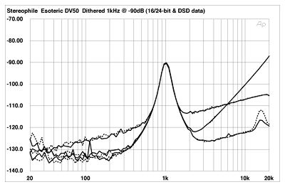 SACD vs CD noise floor?