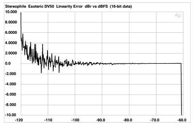 Esoteric DV-50 universal player Measurements part 2 | Stereophile com