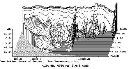 Crossovers (filtros de frequência) DM603fig8