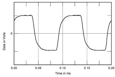 Dynaco Stereo 70 II power amplifier Measurements