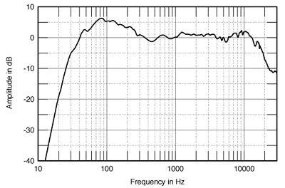 Quantização e Frequência de Amostragem ideais p/ reprodução - Página 2 DynConfFig4