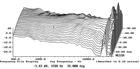 The Art and Science of High Performance Loudspeaker Design Infin360fig4