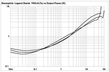 Legend Audio Design Starlet integrated amplifier Measurements part 3