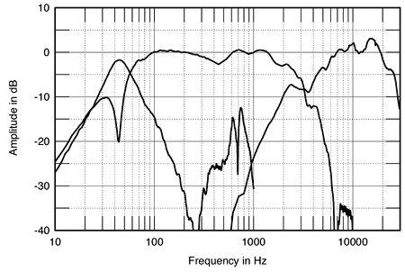 bass reflex e a acustica MOZFIG03