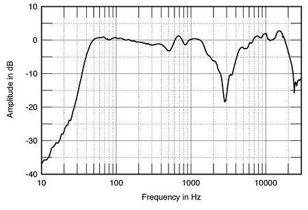 Primo Impianto Hi-Fi - Pagina 3 MOZFIG04