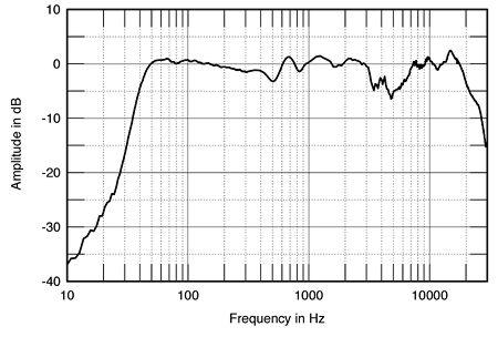 Primo Impianto Hi-Fi - Pagina 3 MOZFIG08