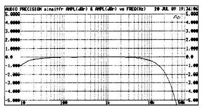 Naim NAIT integrated amplifier 1989 Measurements