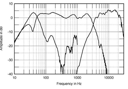 Proac Response 25 Loudspeaker Measurements in addition Document as well Sennheiser Headset Omni Directional P 7515 in addition Guil Tmu 04 likewise Akg C547 Bl Professional Boundary Layer Microphone. on boundary microphone