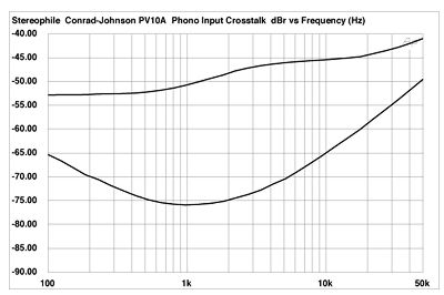 Fig 3 conrad johnson pv10a phono input crosstalk at 15mv input at