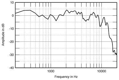 Stereophile: Quad ESL-63 loudspeaker