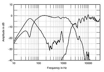 bass reflex e a acustica Revfig05