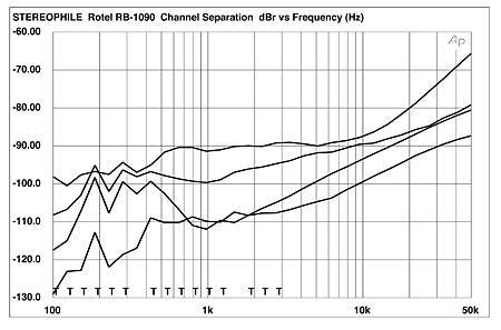 Rotel RB-1090 power amplifier Measurements | Stereophile com