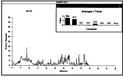 The Analog Compact Disc Clover Systems QA-101 CD Analyzer