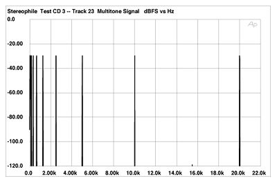 Stereophile Test CD 3 Signals for Testing Amplifiers & CD