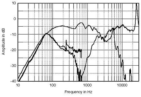 colunas - PLINIUS 9200 com Colunas Monitor Audio GX300 ou B&W 804S? Mastud50FIG2
