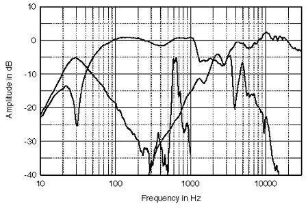 bass reflex e a acustica TotTABFIG2