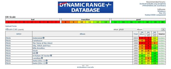 The Unofficial Dynamic Range Database | Stereophile com